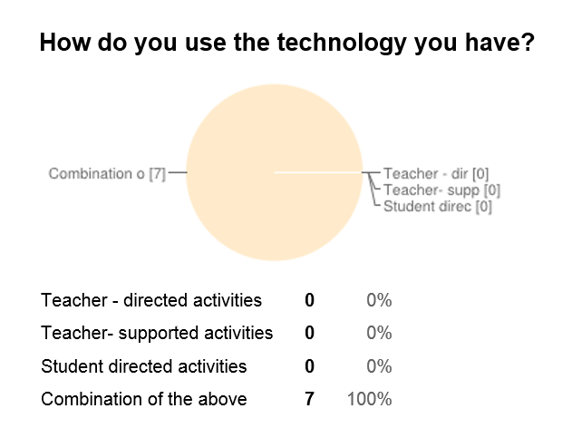 Current technology use in the classroom