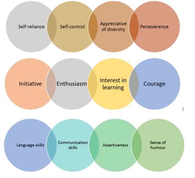 12 skills for graduates